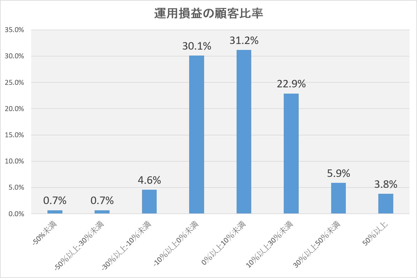 ネット証券4社の損益率
