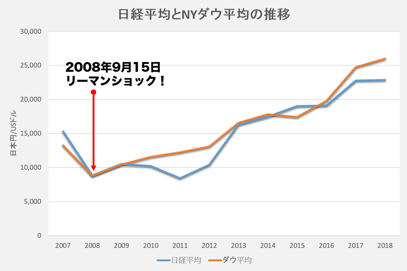 2007年からの株価の推移