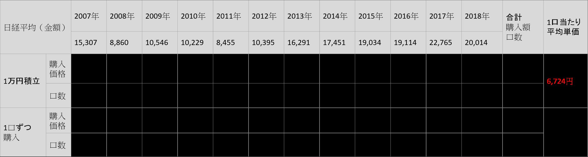 日経平均(積立購入)