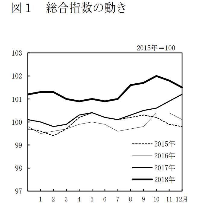 2018年物価総合指数の動き