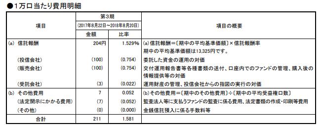 2018年3期の手数料