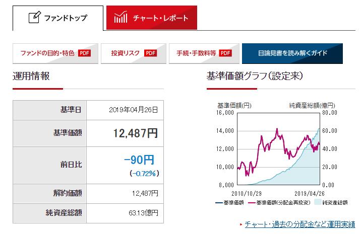 三菱UFJDC新興国債券インデックスファンド